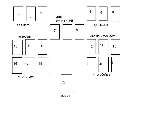 Нумерология онлайн: рассчитать квадрат Пифагора по дате