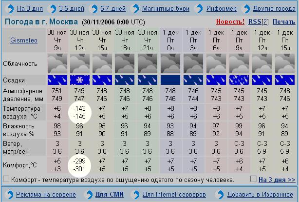 термобелье фирмы синоптик полысаево на месяц эту тему: Как
