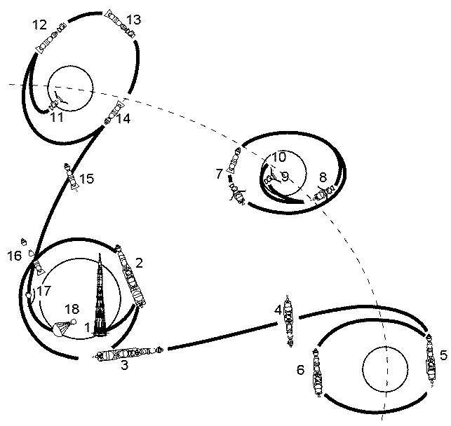 Предполагаемая схема полета советского лунного комплекса Л-3 к Луне.