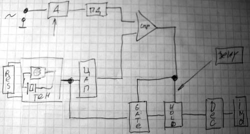 Вот блок-схема, если кому-то будет нелениво. =) На ней - А - аттеньюатор, ПД - пиковый детектор, cmp - компаратор...