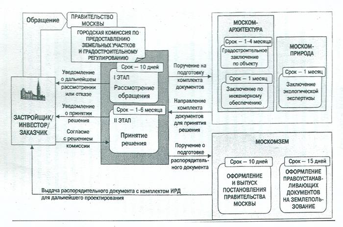 Схема разработки ИРД для