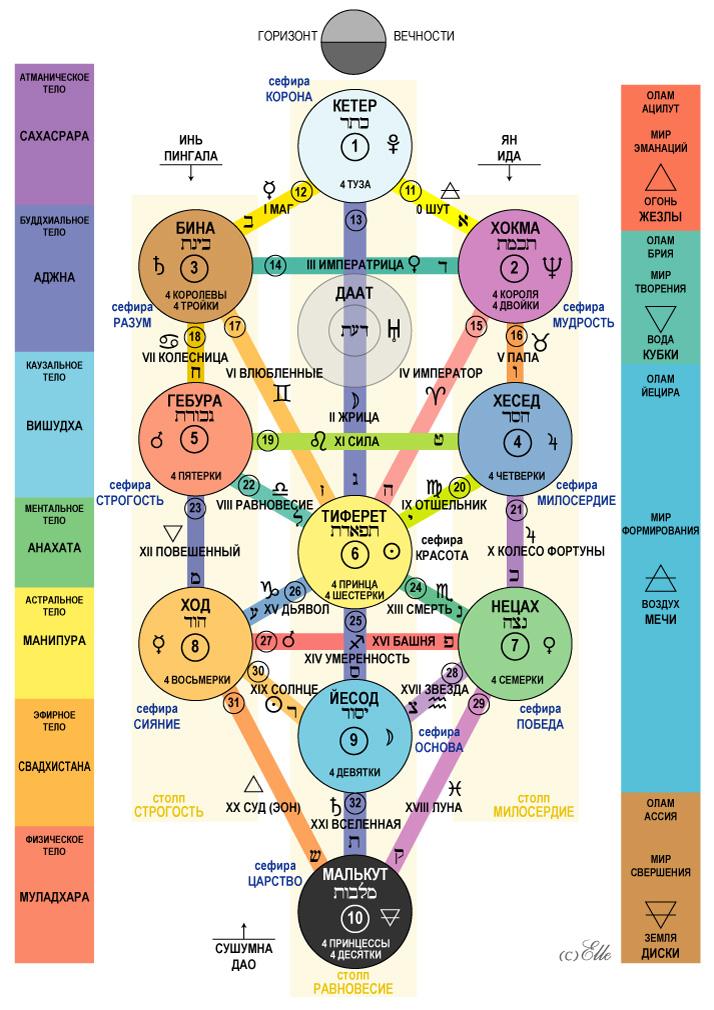 Древо Жизни (см. рис) самая таинственная и совершенная форма выражения мистической мысли.  В этой схеме заложены...