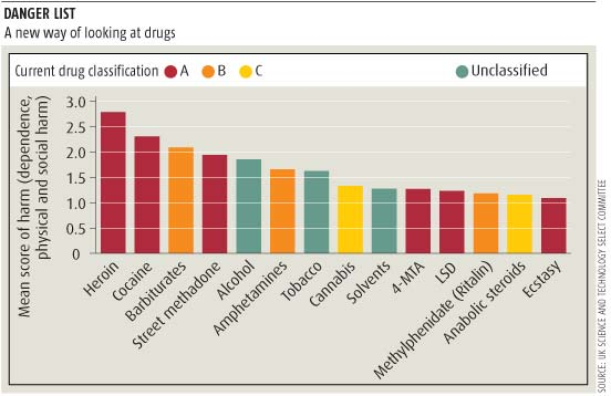 Drug Harm Comparision Table