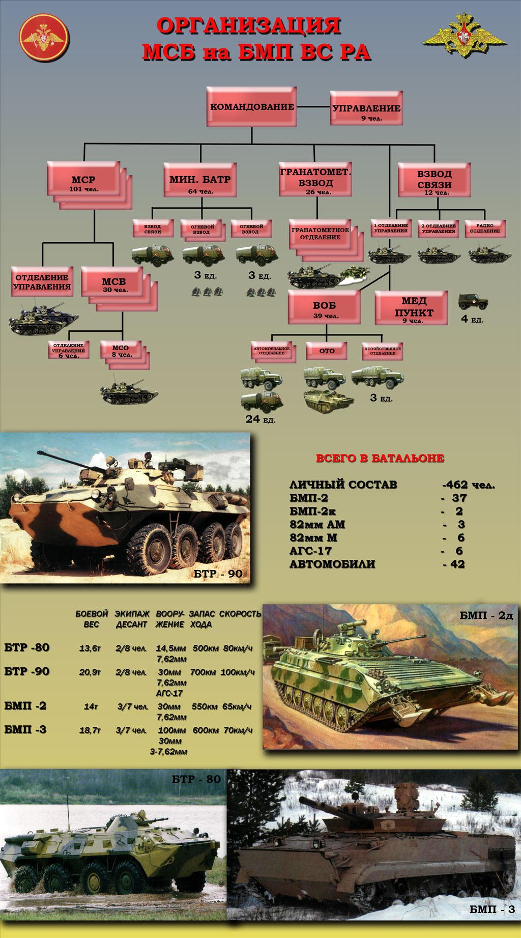 3 танковый батальон: