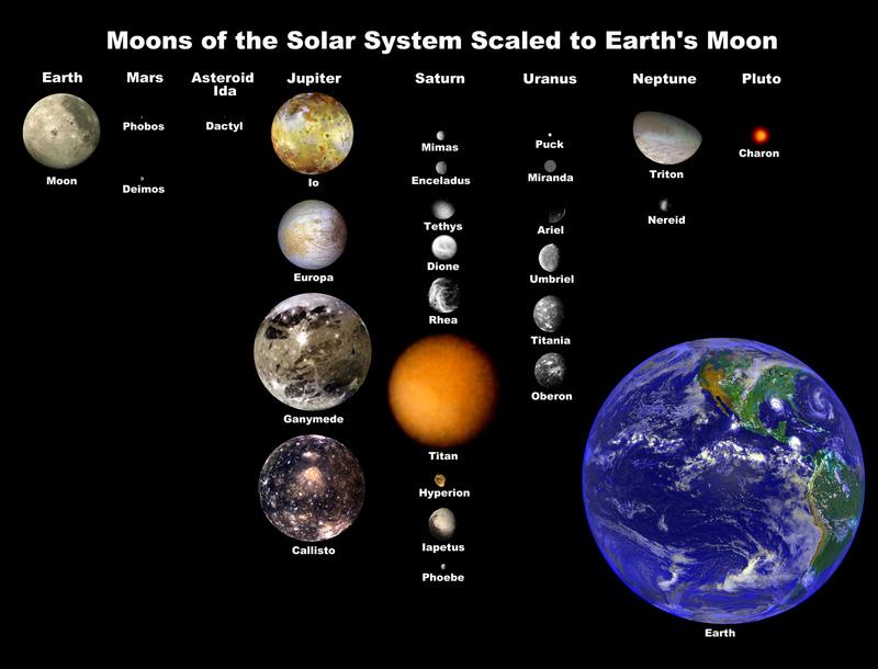 планет Солнечной системы: