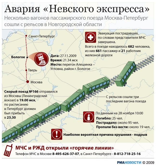 """Крушение  """"Невского экспресса """", несколько вагонов поезда Москва-Петербург сошли с рельсов."""