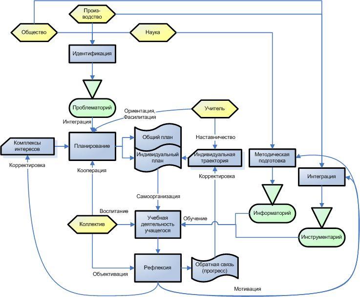 Общая схема системы образования 2.0 выглядит примерно следующим образом.  Образование 2.0.  Свернуть.