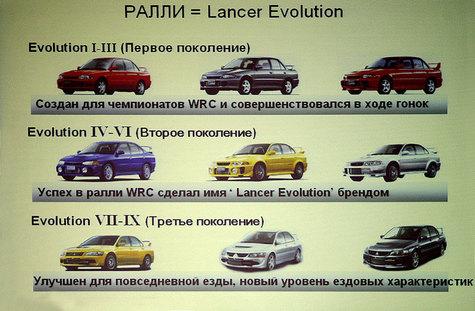 Lancer Evo получит в России собственный кубок