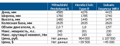 Mitsubishi Prototype-S