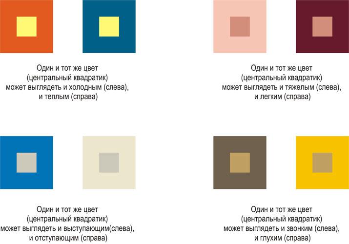 знакомство с понятием цвет восприятие цвета