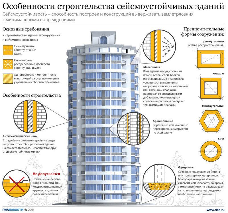 Конструкции зданий, возводимых в сейсмических районах