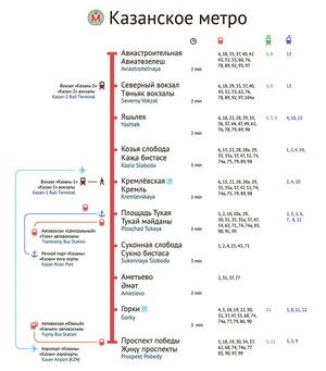 Схемы: Станции: Казань, метро, схемы, схема, карта метро, фото, видео, Козья Слобода.
