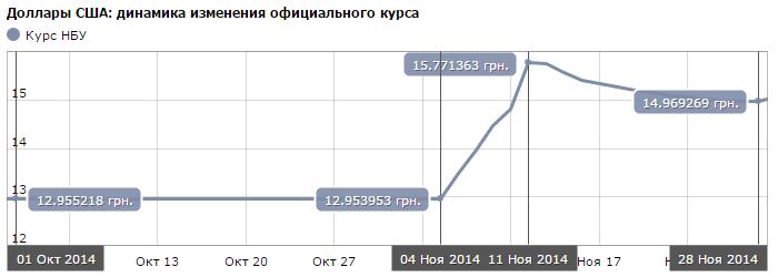 Официальный курс НБУ с 01.10.2014 по 28.11.2014