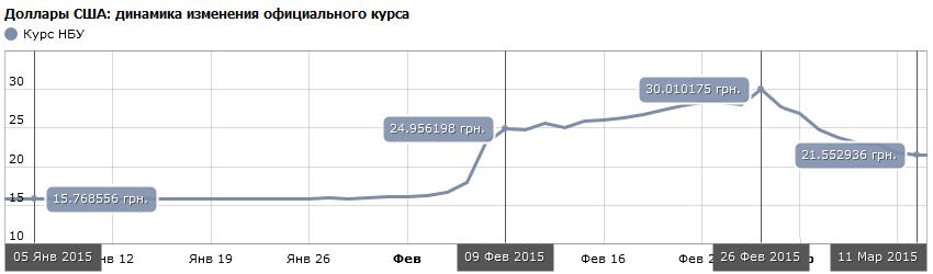 Курс доллара США с 01.01.2015 по 11.03.2015