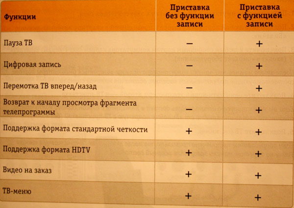 Цифровое телевидение от билайн обзор
