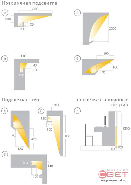Как сделать подсветку стены своими руками