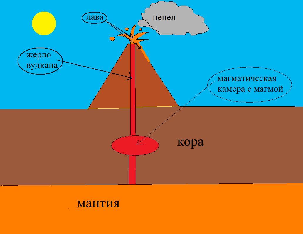 части вулкана схема в картинках