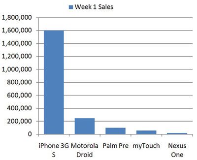Google Nexus One провалил продажи