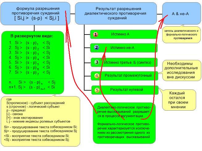 диалектическая логика Грачёв
