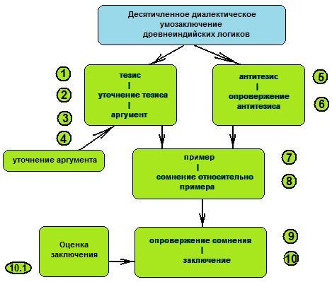 Схема 10-членного силлогизма в
