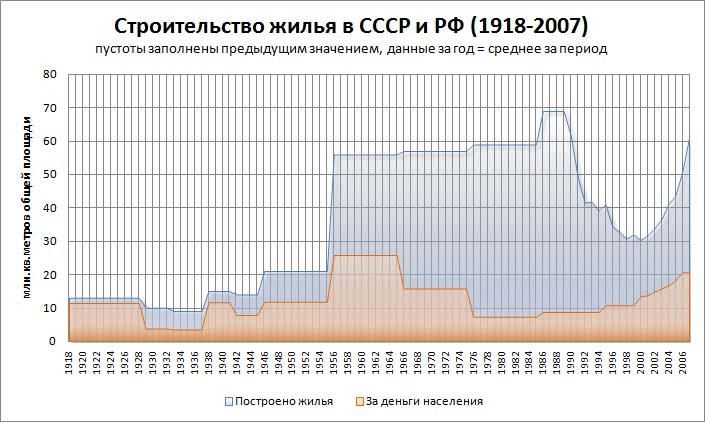 Жилищное строительство в СССР и РФ