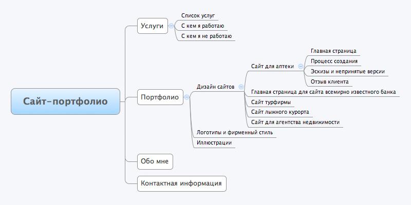 Программа для создания структуры сайта школы