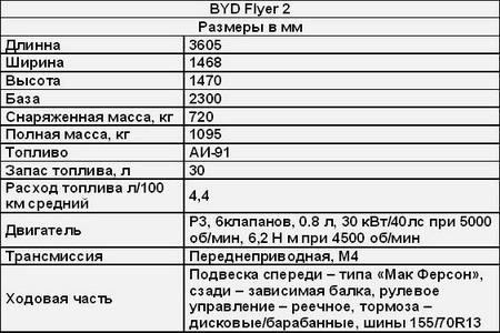 BYD Flyer II