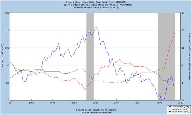 Доллар и Treasuries