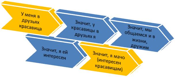 Схема зависимости