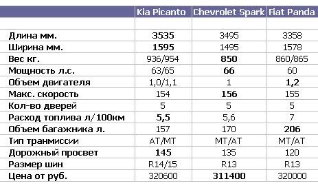 Новая Kia Picanto будет сражаться