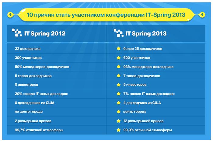 HR Studiya Sorokina konferenciya IT Spring 2013. Как Студия продавала «Деньги в IT»?Формирование бренда Организация конференций Мастер класс Геймификация PR IT Spring 2013