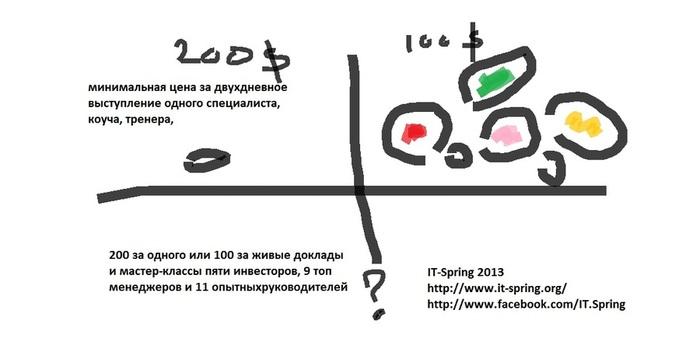 Studiya HR Proektov Sorokina konferenciya IT Spring IT Spring 2013. Как Студия продавала «Деньги в IT»?Формирование бренда Организация конференций Мастер класс Геймификация PR IT Spring 2013