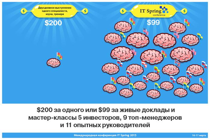 Studiya Sorokina partner IT Spring IT Spring 2013. Как Студия продавала «Деньги в IT»?Формирование бренда Организация конференций Мастер класс Геймификация PR IT Spring 2013
