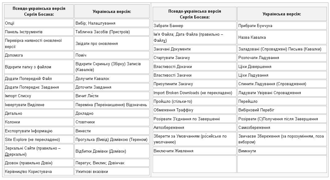 Новый украинский новояз