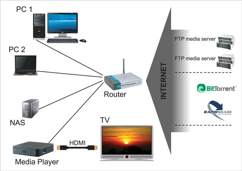 connections-03 Медиа-плееры: зачем они нужны и как ими пользоваться