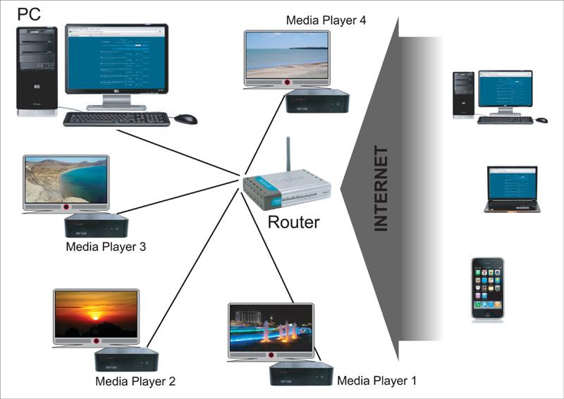 connections-05 Медиа-плееры: зачем они нужны и как ими пользоваться