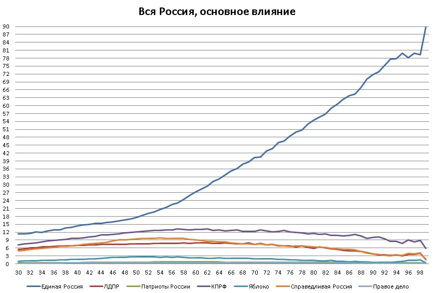 Вся Россия, основное влияние
