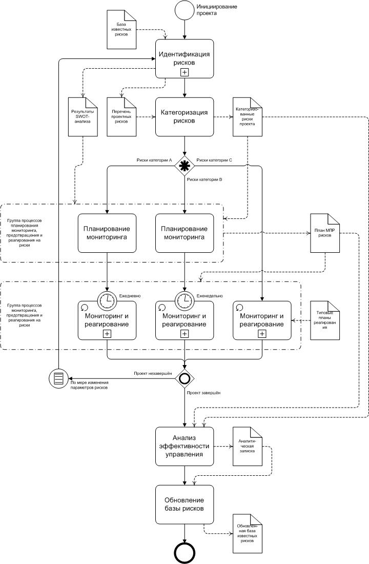 Управление проектами / Методика управления рисками — обобщение моего опыта работы над проектами