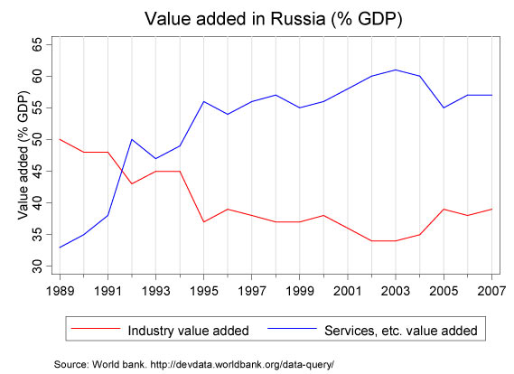 Fig: Value added in Russia, 33.85 КБ