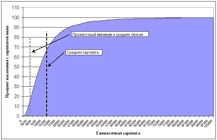 Распределение начисленных зарплат