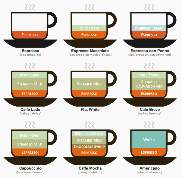 a look into coffee and its varieties Roasting is a heat process that turns coffee into the fragrant light brown in color, this roast is generally preferred for milder coffee varieties.