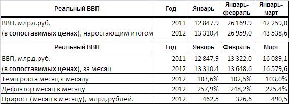 Статитика реального ВВП РБ в 1 кв 2012