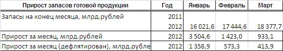 Статистика запасов готовой продукции в РБ в 1 кв 2012