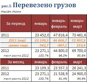 Статистика перевозки грузов в РБ в 1 кв 21012