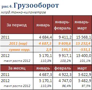 Статистика грузооборота в РБ в 1 кв 2012