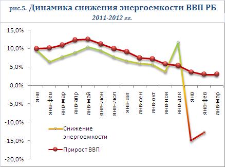 Динамика энергоемкости ВВП РБ 2011-2012