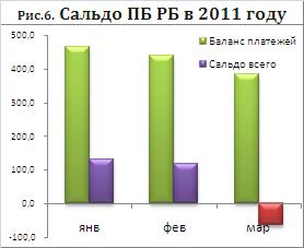 Сальдо валютных потоков РБ в 1 кв 2012