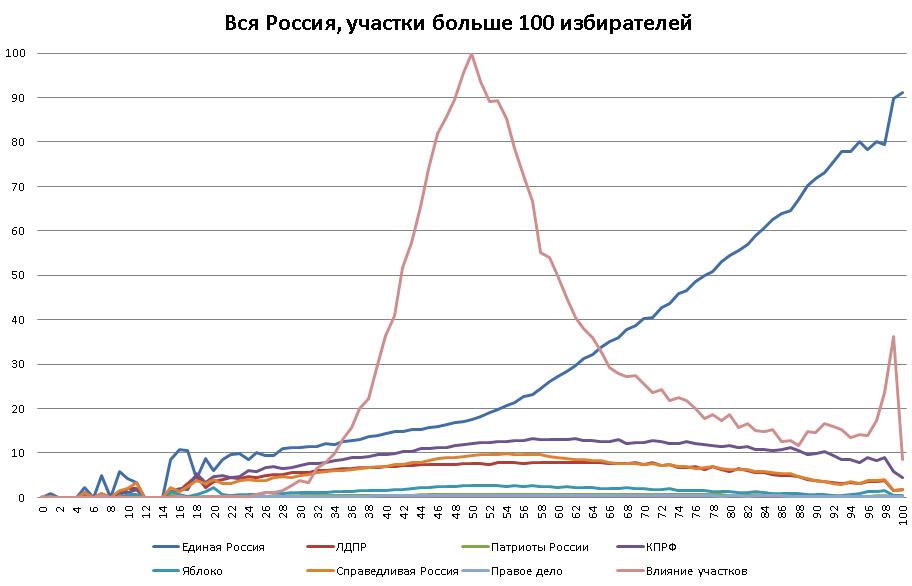 Вся Россия, участки более 100 голосов