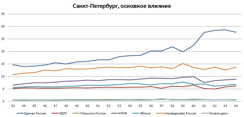 Санкт-Петербург, основное влияние