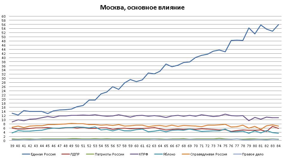 Москва, основное влияние